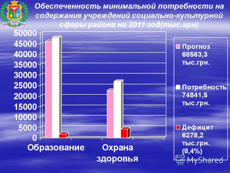 Обеспеченность минимальной потребности на содержание учреждений социально-культурной сферы района на 2011 год(тыс.грн)