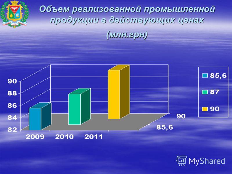Объем реализованной промышленной продукции в действующих ценах (млн.грн)