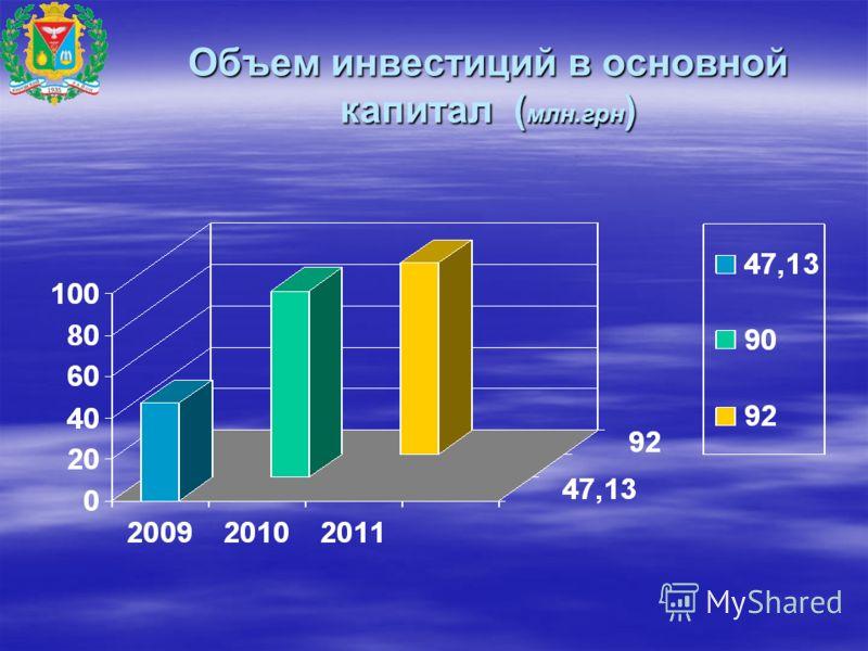 Объем инвестиций в основной капитал ( млн.грн )