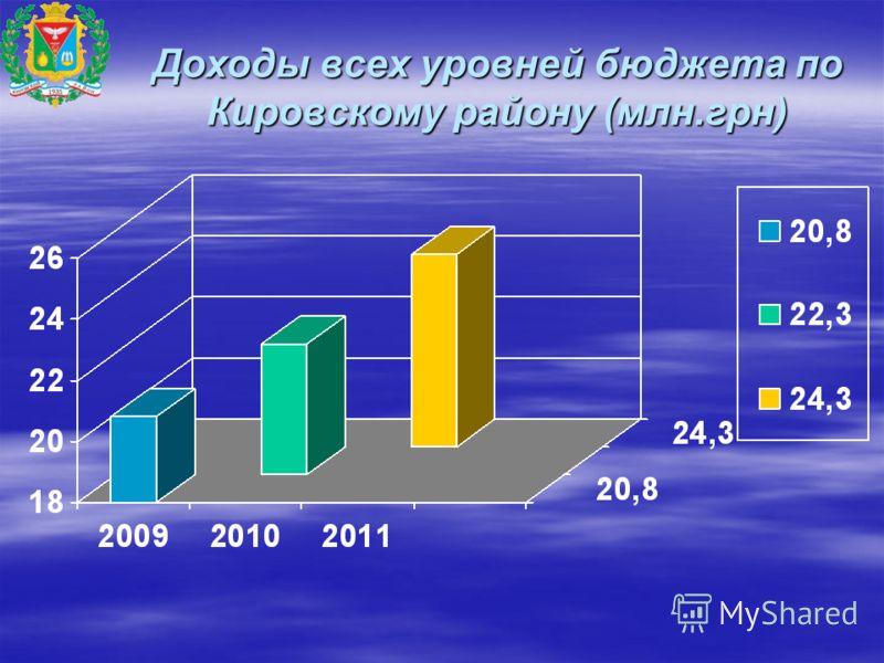 Доходы всех уровней бюджета по Кировскому району (млн.грн)