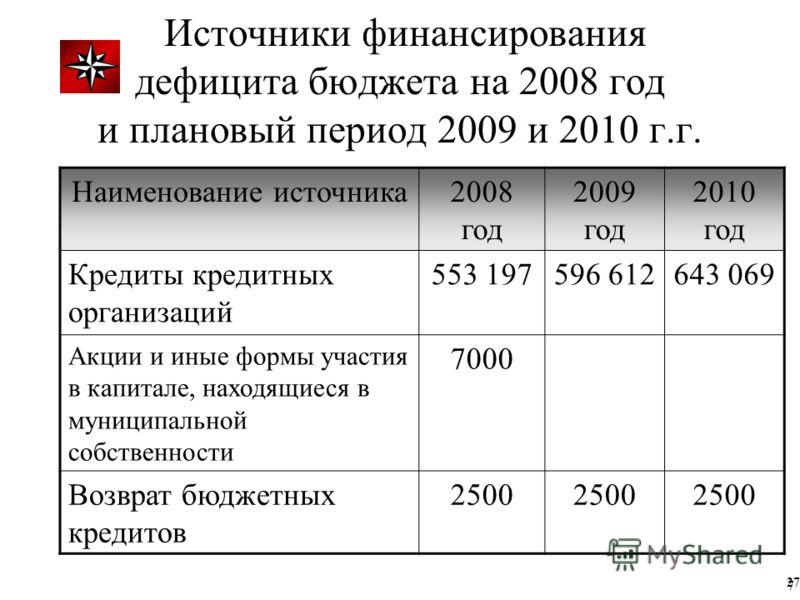 Источники финансирования дефицита бюджета на 2008 год и плановый период 2009 и 2010 г.г. Наименование источника2008 год 2009 год 2010 год Кредиты кредитных организаций 553 197596 612643 069 Акции и иные формы участия в капитале, находящиеся в муницип