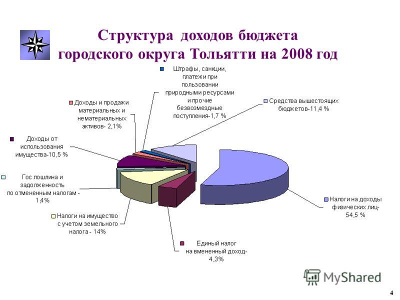 Структура доходов бюджета городского округа Тольятти на 2008 год 4