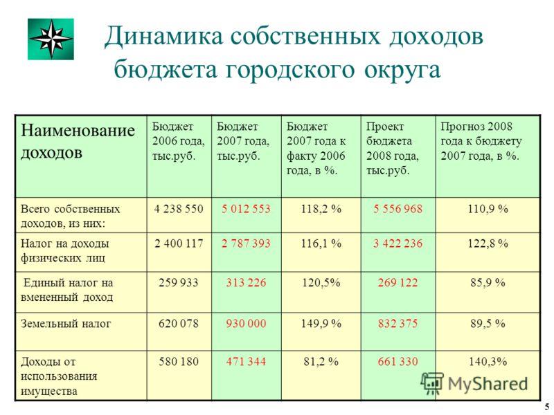 Динамика собственных доходов бюджета городского округа Наименование доходов Бюджет 2006 года, тыс.руб. Бюджет 2007 года, тыс.руб. Бюджет 2007 года к факту 2006 года, в %. Проект бюджета 2008 года, тыс.руб. Прогноз 2008 года к бюджету 2007 года, в %.