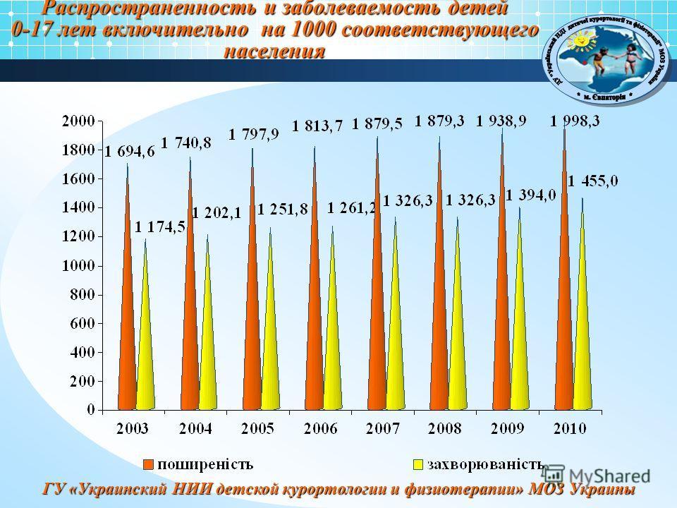 ГУ «Украинский НИИ детской курортологии и физиотерапии» МОЗ Украины Распространенность и заболеваемость детей 0-17 лет включительно на 1000 соответствующего населения