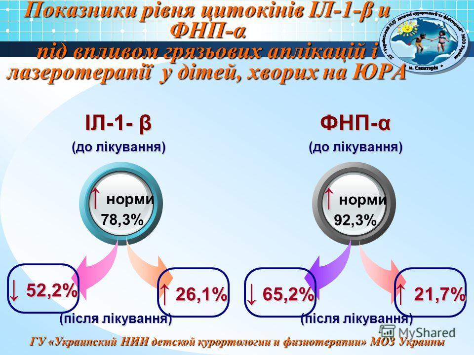 ГУ «Украинский НИИ детской курортологии и физиотерапии» МОЗ Украины Показники рівня цитокінів ІЛ-1-β и ФНП-α під впливом грязьових аплікацій і лазеротерапії у дітей, хворих на ЮРА норми 78,3% ІЛ-1- β (до лікування) (після лікування) норми 92,3% ФНП-α