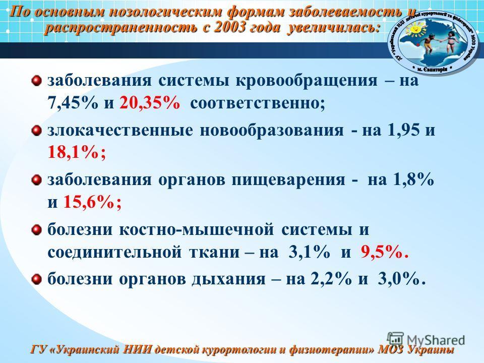 ГУ «Украинский НИИ детской курортологии и физиотерапии» МОЗ Украины По основным нозологическим формам заболеваемость и распространенность с 2003 года увеличилась: заболевания системы кровообращения – на 7,45% и 20,35% соответственно; злокачественные
