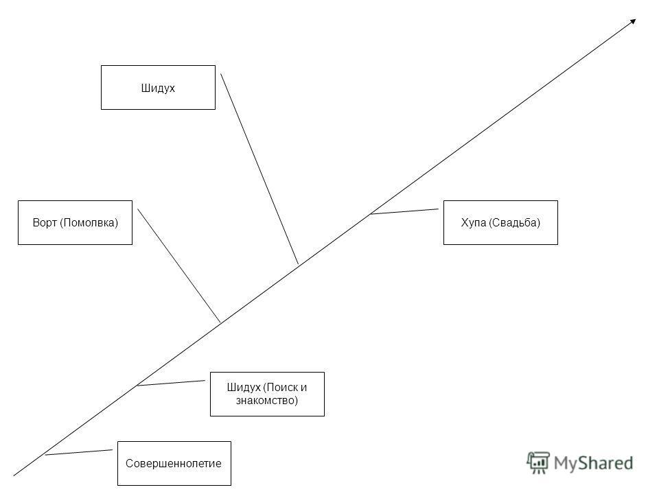 Совершеннолетие Шидух (Поиск и знакомство) Ворт (Помолвка) Шидух Хупа (Свадьба)