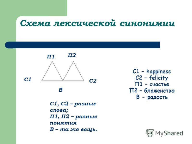 Методы изучения информации: а ) исследовательский; б) сравнительный; в) опрос. Итоги: 1) было изучено явление синонимии; 2) были проанализированы синонимы в романе