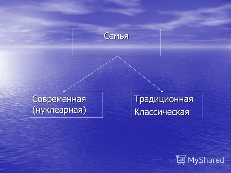 Семья Современная (нуклеарная) ТрадиционнаяКлассическая