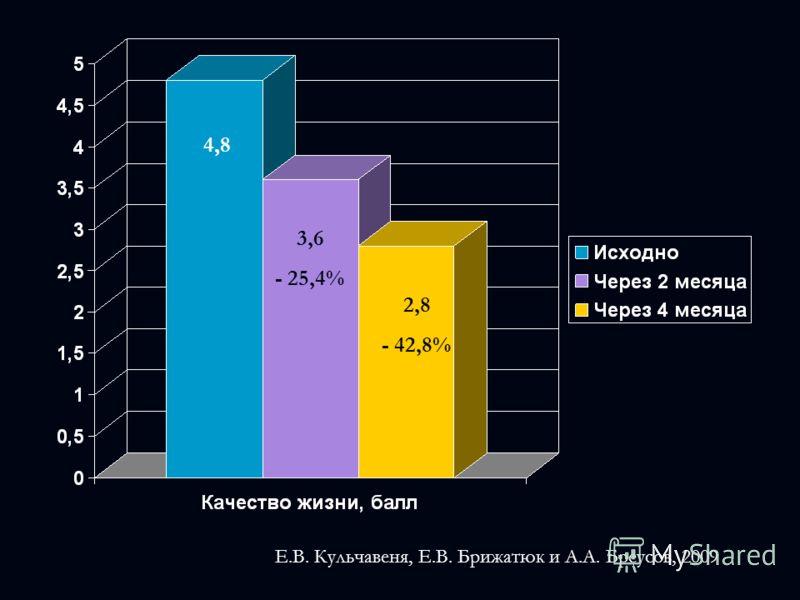 4,8 3,6 - 25,4% 2,8 - 42,8% Е.В. Кульчавеня, Е.В. Брижатюк и А.А. Бреусов, 2009