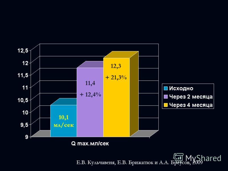10,1 мл/сек 11,4 + 12,4% 12,3 + 21,3% Е.В. Кульчавеня, Е.В. Брижатюк и А.А. Бреусов, 2009