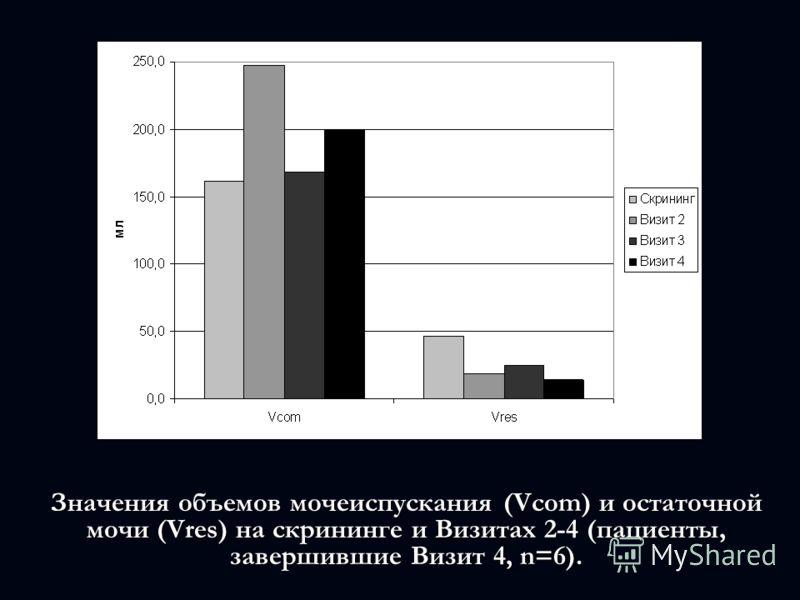 Значения объемов мочеиспускания (Vcom) и остаточной мочи (Vres) на cкрининге и Визитах 2-4 (пациенты, завершившие Визит 4, n=6).