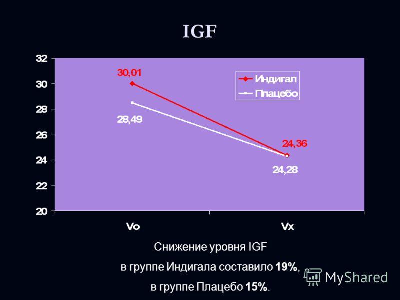 IGF Снижение уровня IGF в группе Индигала составило 19%, в группе Плацебо 15%.