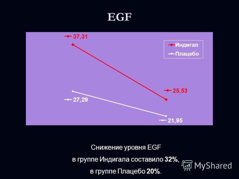 EGF Снижение уровня EGF в группе Индигала составило 32%, в группе Плацебо 20%.