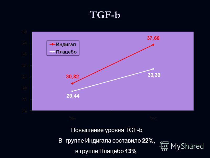 TGF-b Повышение уровня TGF-b В группе Индигала составило 22%, в группе Плацебо 13%.