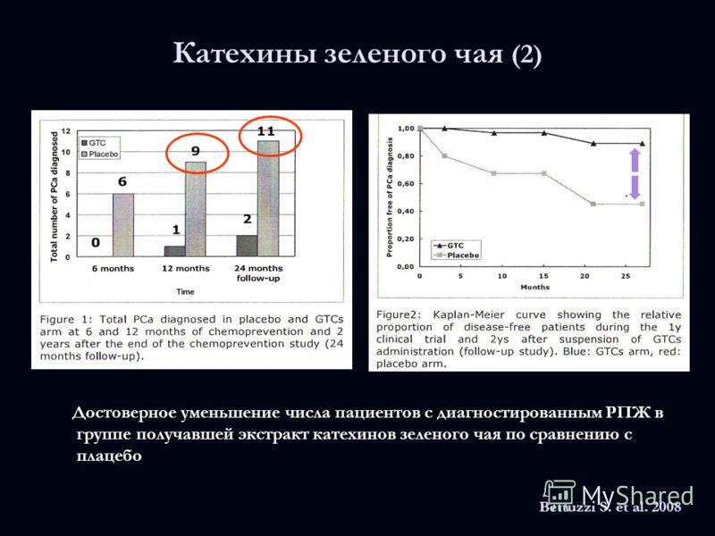 Катехины зеленого чая (2) Достоверное уменьшение числа пациентов с диагностированным РПЖ в группе получавшей экстракт катехинов зеленого чая по сравнению с плацебо Достоверное уменьшение числа пациентов с диагностированным РПЖ в группе получавшей экс