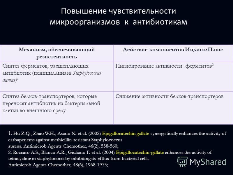 Повышение чувствительности микроорганизмов к антибиотикам Механизм, обеспечивающий резистентность Действие компонентов ИндигалПлюс Синтез ферментов, расщепляющих антибиотик (пенициллиназа Staphylococcus aureus) 1 Ингибирование активности ферментов 2
