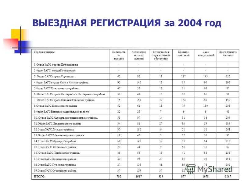 ВЫЕЗДНАЯ РЕГИСТРАЦИЯ за 2004 год Города и районыКоличеств о выездов Количество актовых записей В том числе в торжественной обстановке Принято заявлений Дано консультаций Всего принято человек 1.Отдел ЗАГС города Петрозаводска------ 2.0тдел ЗАГС город