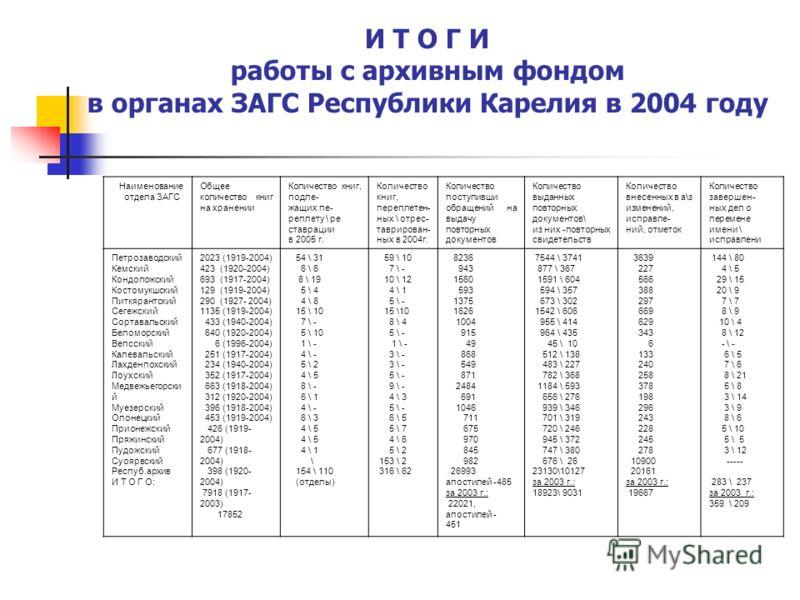 И Т О Г И работы с архивным фондом в органах ЗАГС Республики Карелия в 2004 году Наименование отдела ЗАГС Общее количество книг на хранении Количество книг, подле- жащих пе- реплету \ ре ставрации в 2005 г. Количество книг, переплетен- ных \ отрес- т