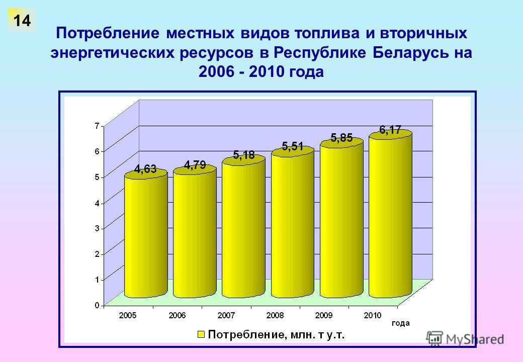 Потребление местных видов топлива и вторичных энергетических ресурсов в Республике Беларусь на 2006 - 2010 года 14