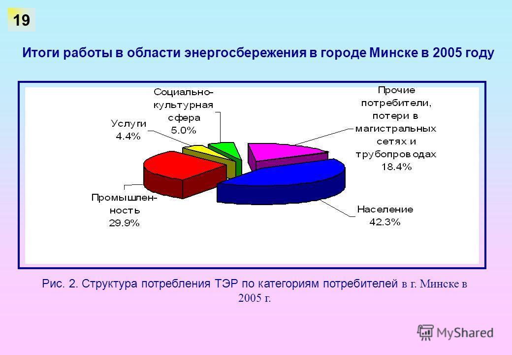 Рис. 2. Структура потребления ТЭР по категориям потребителей в г. Минске в 2005 г. 19 Итоги работы в области энергосбережения в городе Минске в 2005 году