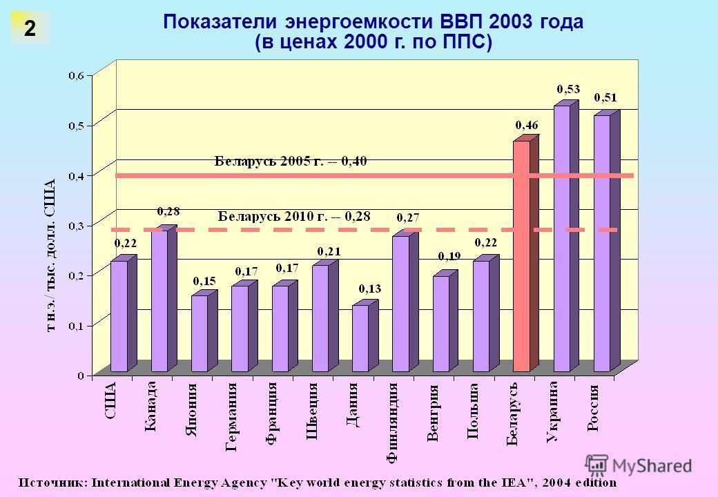 Показатели энергоемкости ВВП 2003 года (в ценах 2000 г. по ППС) 2