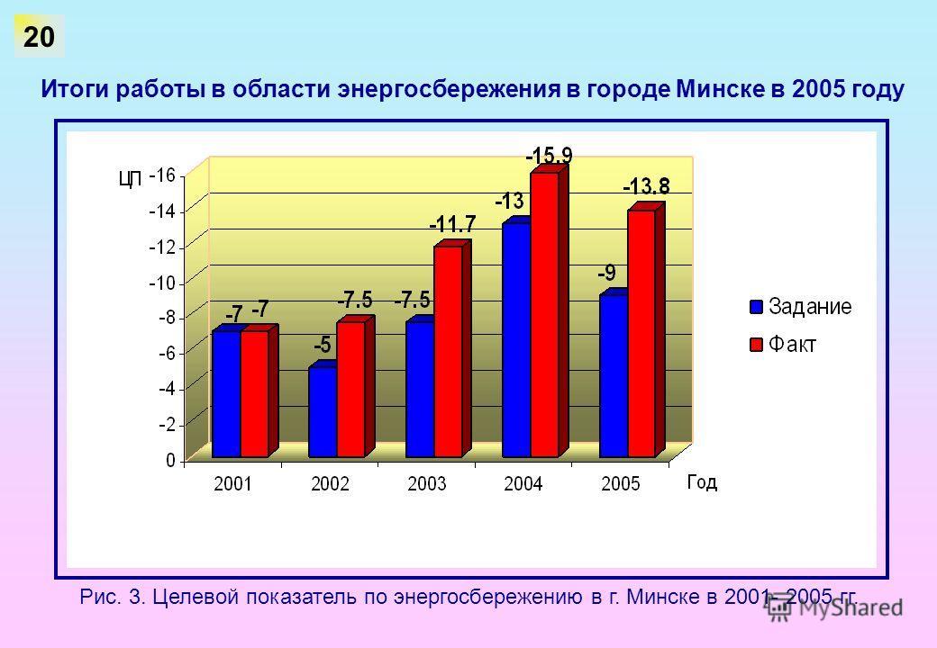 Рис. 3. Целевой показатель по энергосбережению в г. Минске в 2001- 2005 гг. 20 Итоги работы в области энергосбережения в городе Минске в 2005 году
