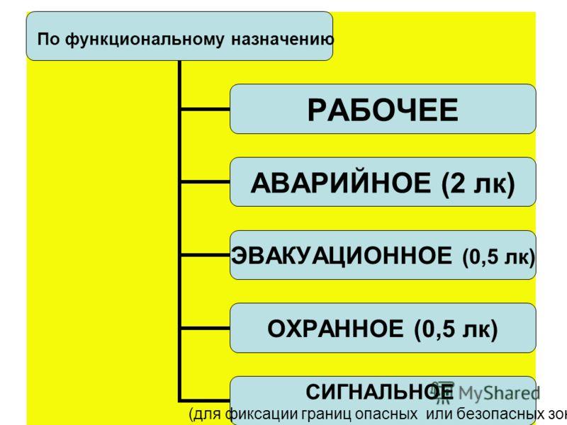 Классификация систем освещения Искусственное освещение по виду делят: Общее равномерное (по всей площади) Общее локализованное (с учетом рабочего места) Комбинированное =Общее +Местное Совмещённое освещение Естественное + Искусственное 1 ОБЩЕЕ