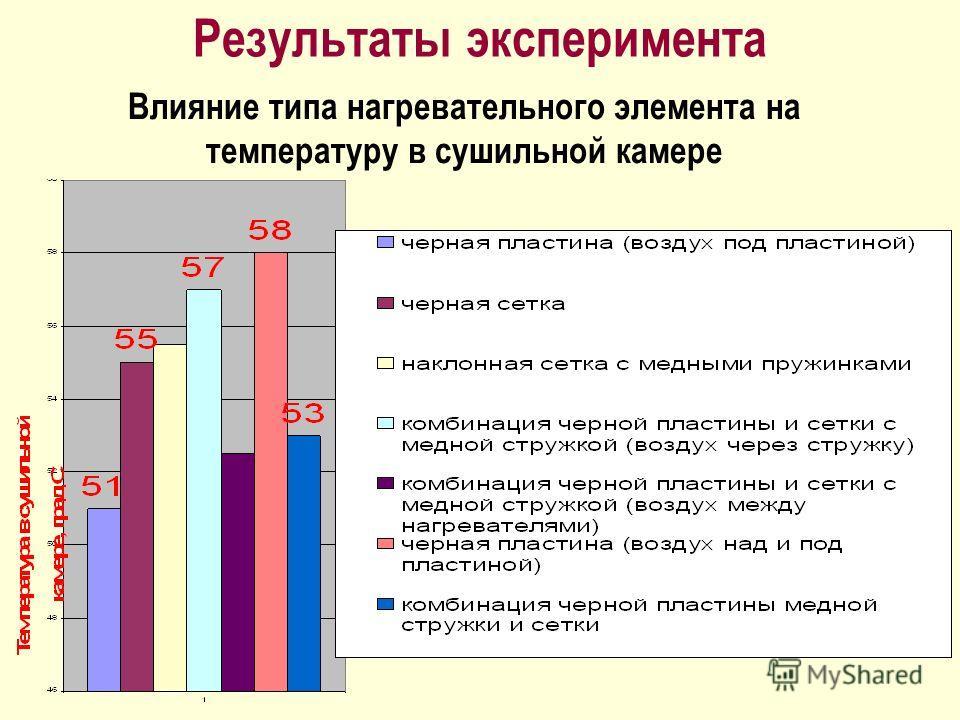 Результаты эксперимента Влияние типа нагревательного элемента на температуру в сушильной камере