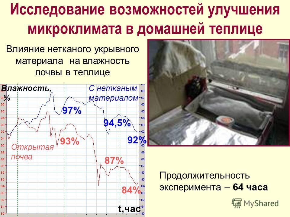 Исследование возможностей улучшения микроклимата в домашней теплице С нетканым материалом Открытая почва 97% 94,5% 92% 93% 87% 84% Влияние нетканого укрывного материала на влажность почвы в теплице Продолжительность эксперимента – 64 часа Влажность,