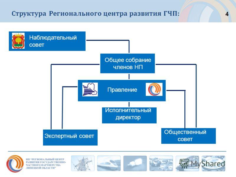 Структура Регионального центра развития ГЧП: Наблюдательный совет Правление Экспертный совет Общественный совет Исполнительный директор Общее собрание членов НП 4