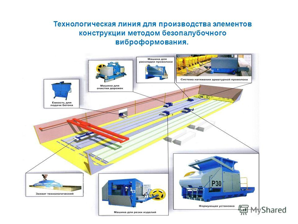 Технологическая линия для производства элементов конструкции методом безопалубочного виброформования.