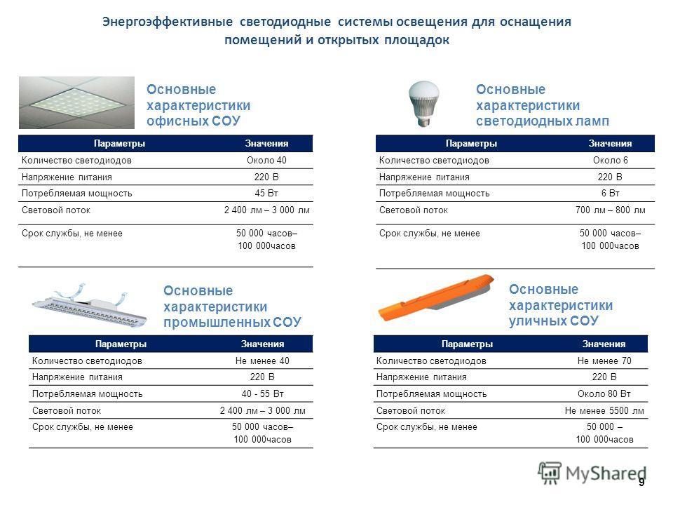 9 Энергоэффективные светодиодные системы освещения для оснащения помещений и открытых площадок ПараметрыЗначения Количество светодиодовНе менее 70 Напряжение питания220 В Потребляемая мощностьОколо 80 Вт Световой потокНе менее 5500 лм Срок службы, не
