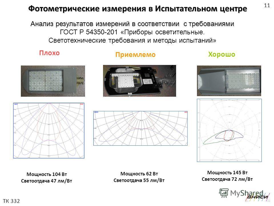 Мощность 104 Вт Светоотдача 47 лм/Вт Мощность 62 Вт Светоотдача 55 лм/Вт Мощность 145 Вт Светоотдача 72 лм/Вт Плохо Приемлемо Хорошо Фотометрические измерения в Испытательном центре Анализ результатов измерений в соответствии с требованиями Анализ ре