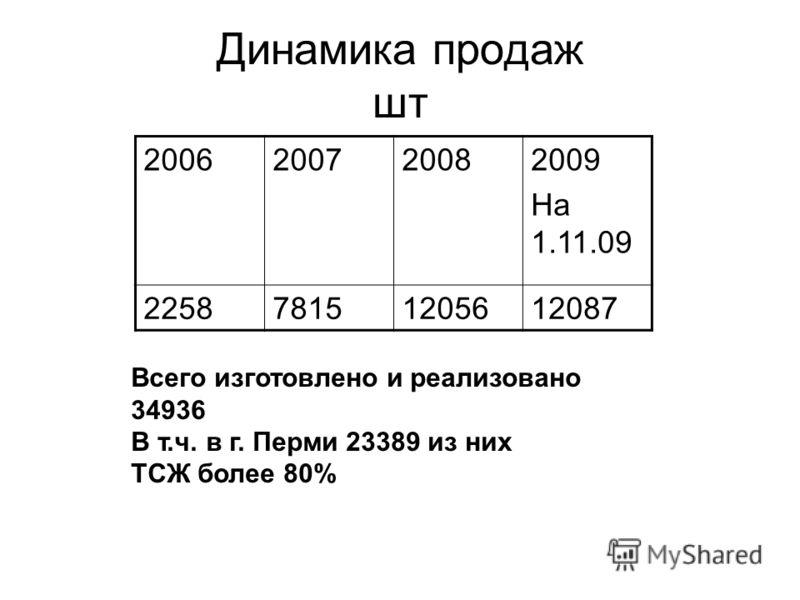 Динамика продаж шт 2006200720082009 На 1.11.09 225878151205612087 Всего изготовлено и реализовано 34936 В т.ч. в г. Перми 23389 из них ТСЖ более 80%