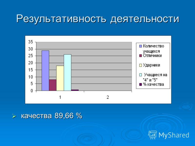 Результативность деятельности качества 89,66 % качества 89,66 %