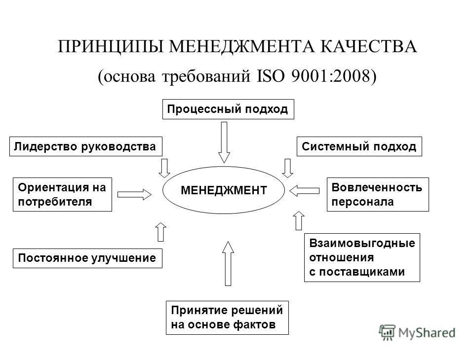 ПРИНЦИПЫ МЕНЕДЖМЕНТА КАЧЕСТВА (основа требований ISO 9001:2008) МЕНЕДЖМЕНТ Процессный подход Лидерство руководстваСистемный подход Ориентация на потребителя Вовлеченность персонала Постоянное улучшение Взаимовыгодные отношения с поставщиками Принятие
