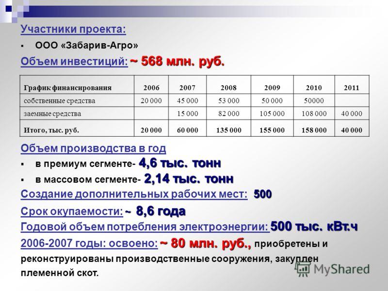 Участники проекта: ООО «Забарив-Агро» ~ 568 млн. руб. Объем инвестиций: ~ 568 млн. руб. Объем производства в год 4,6 тыс. тонн в премиум сегменте- 4,6 тыс. тонн 2,14 тыс. тонн в массовом сегменте- 2,14 тыс. тонн 500 Создание дополнительных рабочих ме
