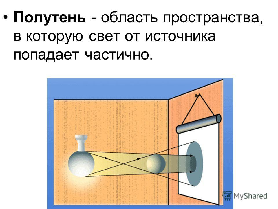 Полутень - область пространства, в которую свет от источника попадает частично.