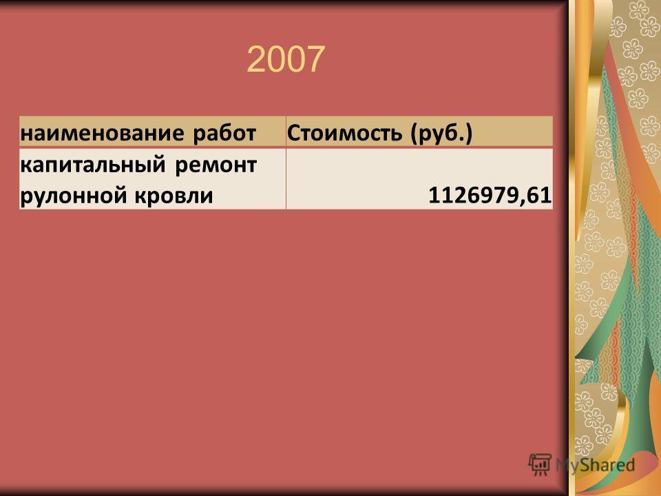 2007 наименование работСтоимость (руб.) капитальный ремонт рулонной кровли1126979,61