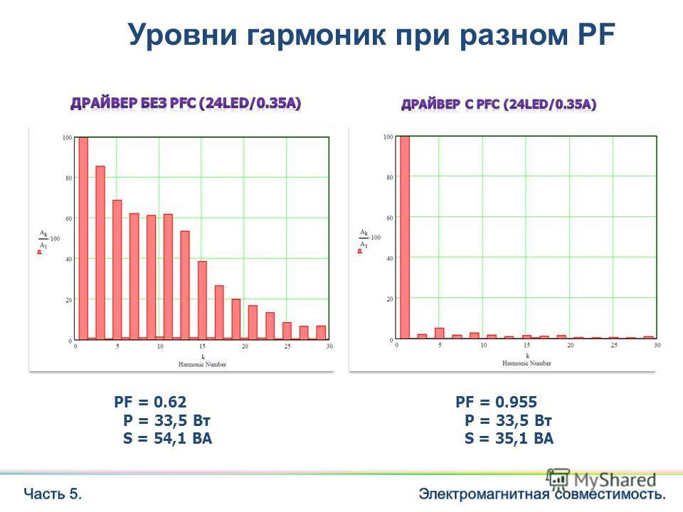 PF = 0.955 P = 33,5 Вт S = 35,1 ВА PF = 0.62 P = 33,5 Вт S = 54,1 ВА Уровни гармоник при разном PF