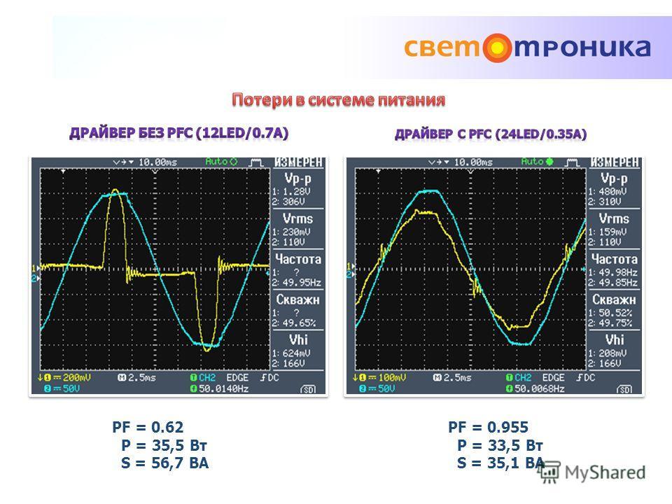 PF = 0.955 P = 33,5 Вт S = 35,1 ВА PF = 0.62 P = 35,5 Вт S = 56,7 ВА