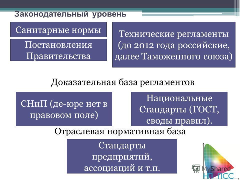 Законодательный уровень Технические регламенты (до 2012 года российские, далее Таможенного союза) Санитарные нормы Национальные Стандарты (ГОСТ, своды правил). Доказательная база регламентов Отраслевая нормативная база Постановления Правительства Ста