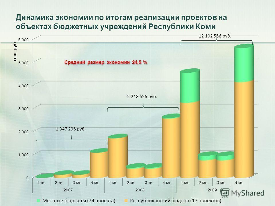 Динамика экономии по итогам реализации проектов на объектах бюджетных учреждений Республики Коми Средний размер экономии 24,5 %