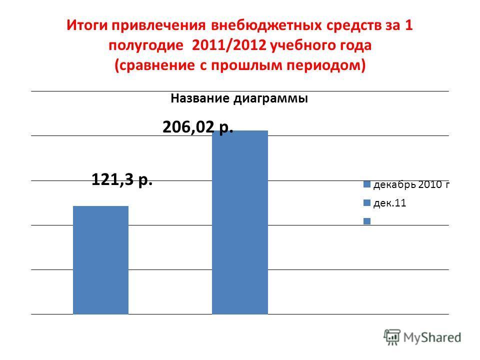 Итоги привлечения внебюджетных средств за 1 полугодие 2011/2012 учебного года (сравнение с прошлым периодом)