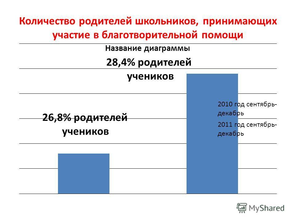 Количество родителей школьников, принимающих участие в благотворительной помощи