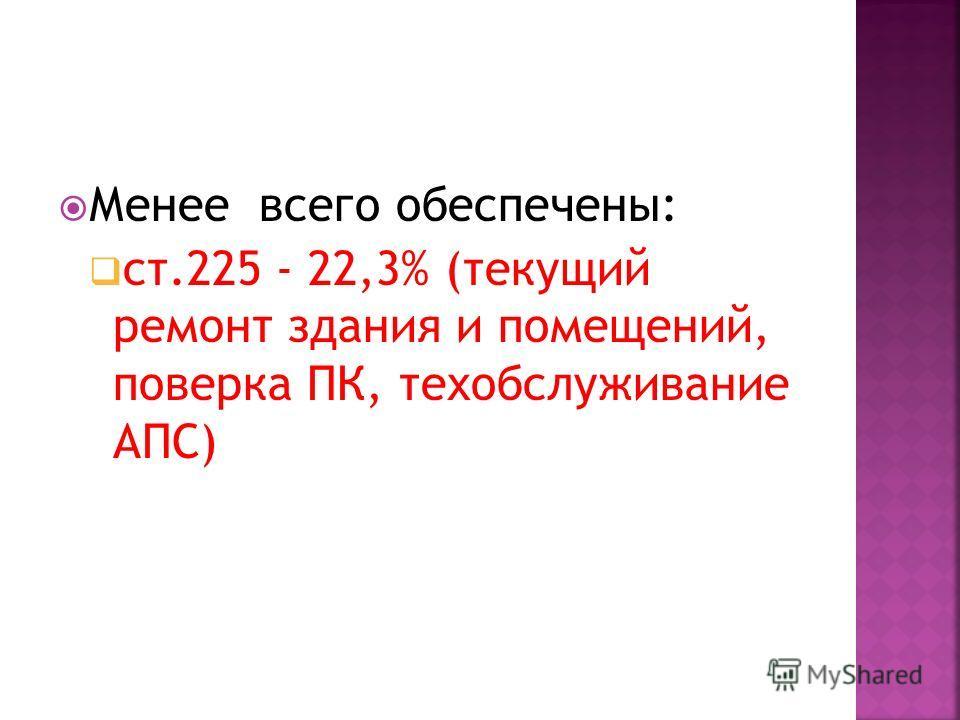 Менее всего обеспечены: ст.225 - 22,3% (текущий ремонт здания и помещений, поверка ПК, техобслуживание АПС)