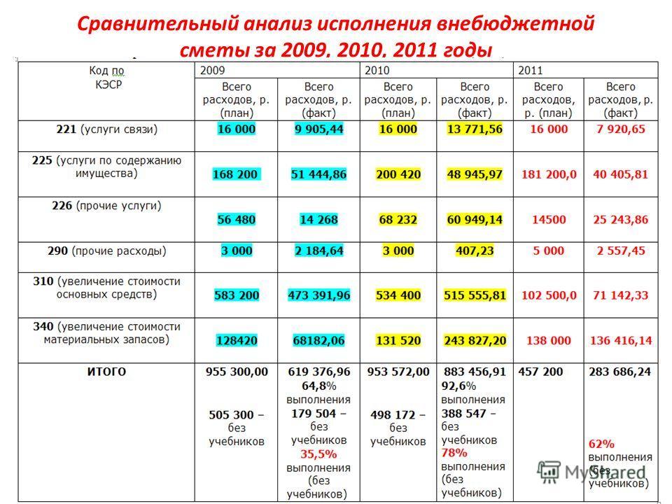 Сравнительный анализ исполнения внебюджетной сметы за 2009, 2010, 2011 годы