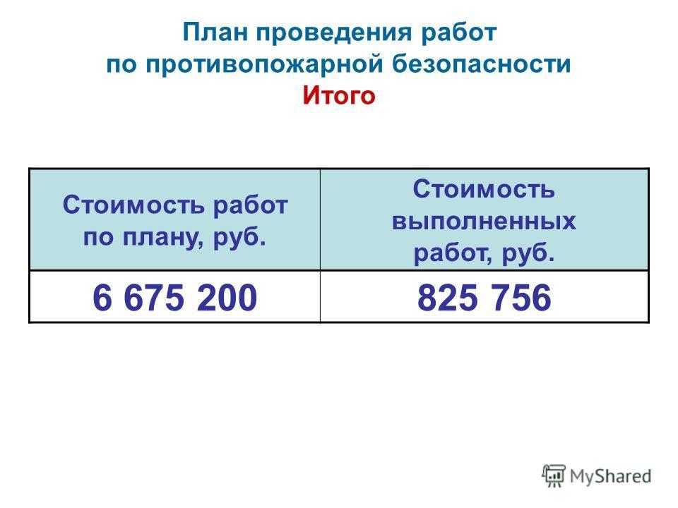План проведения работ по противопожарной безопасности Итого Стоимость работ по плану, руб. Стоимость выполненных работ, руб. 6 675 200825 756