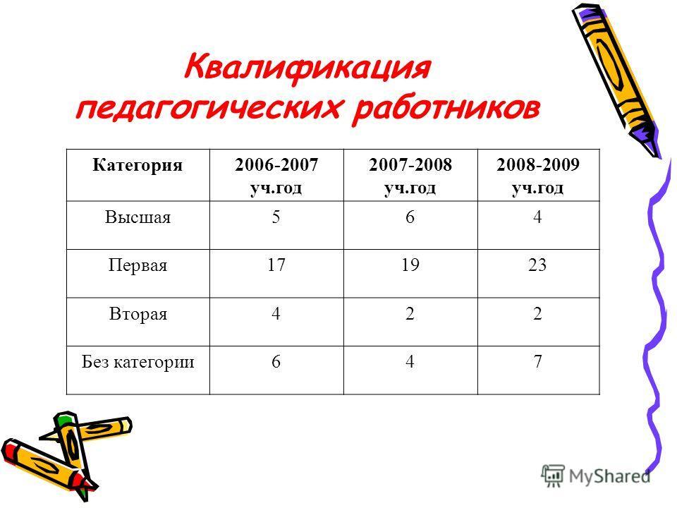 Квалификация педагогических работников Категория2006-2007 уч.год 2007-2008 уч.год 2008-2009 уч.год Высшая564 Первая171923 Вторая422 Без категории647